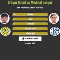 Gregor Kobel vs Michael Langer h2h player stats