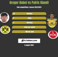 Gregor Kobel vs Patric Klandt h2h player stats