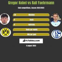Gregor Kobel vs Ralf Faehrmann h2h player stats