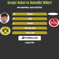 Gregor Kobel vs Benedikt Willert h2h player stats