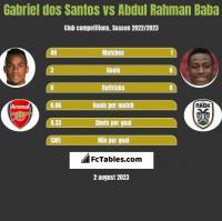 Gabriel dos Santos vs Abdul Baba h2h player stats