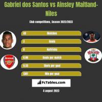 Gabriel dos Santos vs Ainsley Maitland-Niles h2h player stats