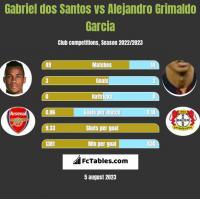 Gabriel dos Santos vs Alejandro Grimaldo Garcia h2h player stats