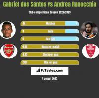 Gabriel dos Santos vs Andrea Ranocchia h2h player stats