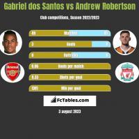 Gabriel dos Santos vs Andrew Robertson h2h player stats