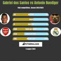 Gabriel dos Santos vs Antonio Ruediger h2h player stats