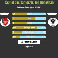 Gabriel dos Santos vs Ben Heneghan h2h player stats