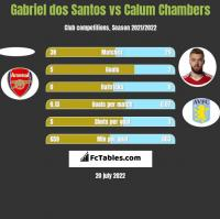 Gabriel dos Santos vs Calum Chambers h2h player stats