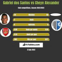 Gabriel dos Santos vs Cheye Alexander h2h player stats