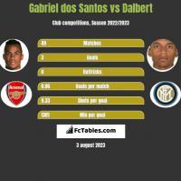 Gabriel dos Santos vs Dalbert h2h player stats