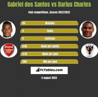 Gabriel dos Santos vs Darius Charles h2h player stats