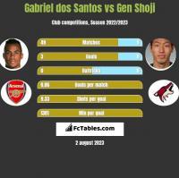 Gabriel dos Santos vs Gen Shoji h2h player stats