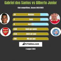 Gabriel dos Santos vs Gilberto Junior h2h player stats