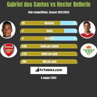 Gabriel dos Santos vs Hector Bellerin h2h player stats