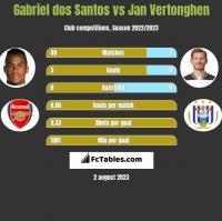 Gabriel dos Santos vs Jan Vertonghen h2h player stats