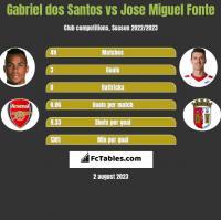 Gabriel dos Santos vs Jose Miguel Fonte h2h player stats