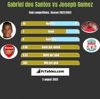 Gabriel dos Santos vs Joseph Gomez h2h player stats