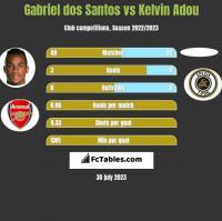 Gabriel dos Santos vs Kelvin Adou h2h player stats