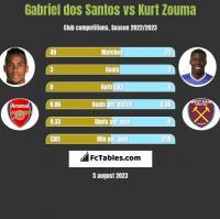 Gabriel dos Santos vs Kurt Zouma h2h player stats