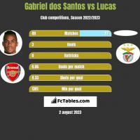 Gabriel dos Santos vs Lucas h2h player stats