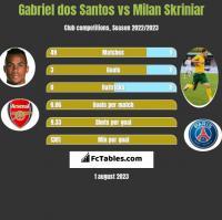 Gabriel dos Santos vs Milan Skriniar h2h player stats