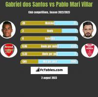 Gabriel dos Santos vs Pablo Mari Villar h2h player stats