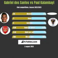 Gabriel dos Santos vs Paul Kalambayi h2h player stats