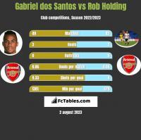 Gabriel dos Santos vs Rob Holding h2h player stats