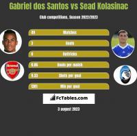 Gabriel dos Santos vs Sead Kolasinać h2h player stats