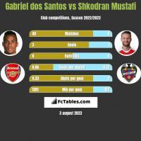 Gabriel dos Santos vs Shkodran Mustafi h2h player stats