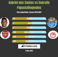 Gabriel dos Santos vs Sokratis Papastathopoulos h2h player stats