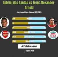 Gabriel dos Santos vs Trent Alexander-Arnold h2h player stats