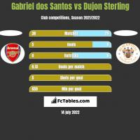Gabriel dos Santos vs Dujon Sterling h2h player stats