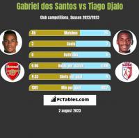 Gabriel dos Santos vs Tiago Djalo h2h player stats