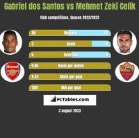 Gabriel dos Santos vs Mehmet Zeki Celik h2h player stats