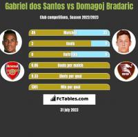 Gabriel dos Santos vs Domagoj Bradaric h2h player stats