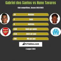 Gabriel dos Santos vs Nuno Tavares h2h player stats