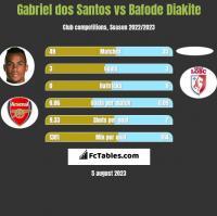 Gabriel dos Santos vs Bafode Diakite h2h player stats