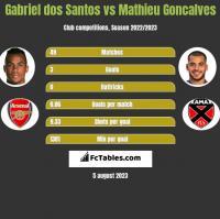 Gabriel dos Santos vs Mathieu Goncalves h2h player stats