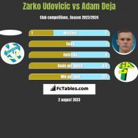 Zarko Udovicic vs Adam Deja h2h player stats