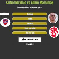 Zarko Udovicic vs Adam Marciniak h2h player stats