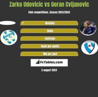 Zarko Udovicic vs Goran Cvijanovic h2h player stats