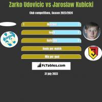 Zarko Udovicic vs Jaroslaw Kubicki h2h player stats