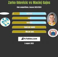 Zarko Udovicic vs Maciej Gajos h2h player stats