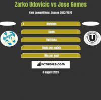 Zarko Udovicic vs Jose Gomes h2h player stats