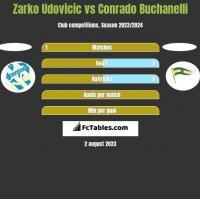 Zarko Udovicic vs Conrado Buchanelli h2h player stats