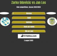 Zarko Udovicic vs Jan Los h2h player stats