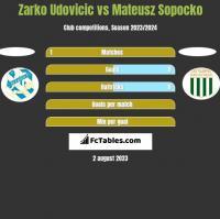 Zarko Udovicic vs Mateusz Sopocko h2h player stats