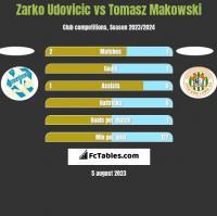 Zarko Udovicic vs Tomasz Makowski h2h player stats
