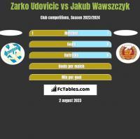 Zarko Udovicic vs Jakub Wawszczyk h2h player stats